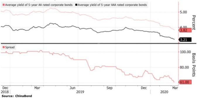 投資級公司債與垃圾債殖利率持續滑且價差持續縮小 (圖: Bloomberg)