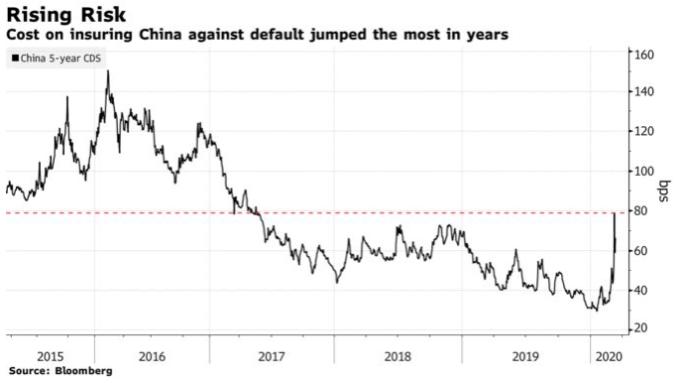 中國 5 年期 CDS 保險金自 2020 年來持續上升 (圖: Bloomberg)