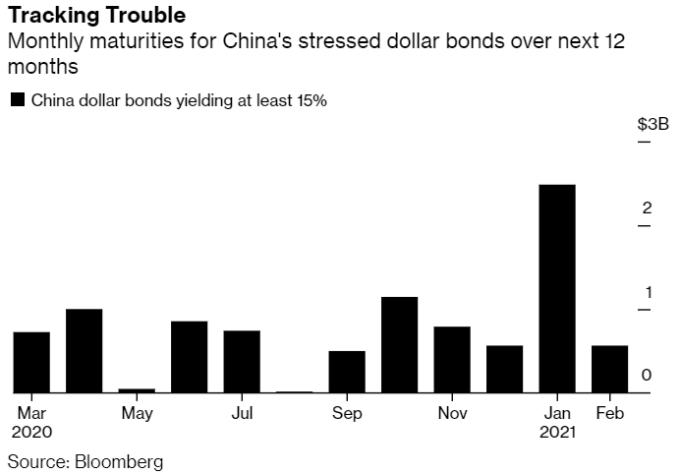 未來一年到期債券規模達 94 億美元 (圖: Bloomberg)
