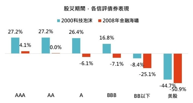 資料來源: Bloomberg,「鉅亨買基金」整理,績效以美元計算至 2020/3/11。指數採美銀美林各信評債券總報酬指數。此資料僅為歷史數據模擬回測,不為未來投資獲利之保證,在不同指數走勢、比重與期間下,可能得到不同數據結果。