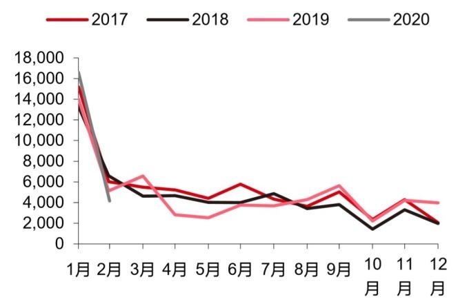 資料來源: Wind, 中國企業中長期貸款明顯低於過去同期 (億人民幣)