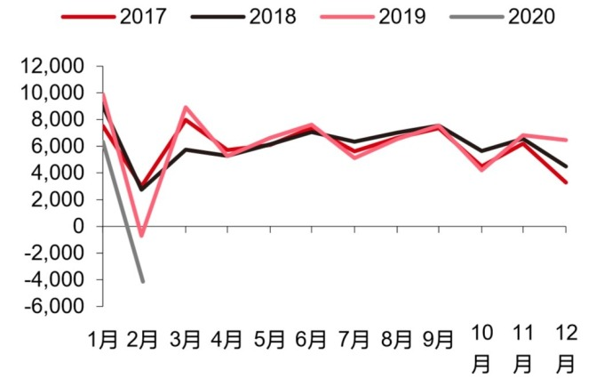 資料來源: Wind, 中國民眾貸款大幅下滑 (億人民幣)