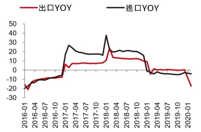 資料來源: wind, 中國外貿形勢不樂觀