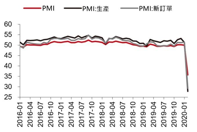 資料來源: Wind, 中國 2 月份 PMI 創下歷史新低