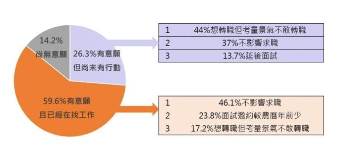 (圖表:104人力銀行提供)