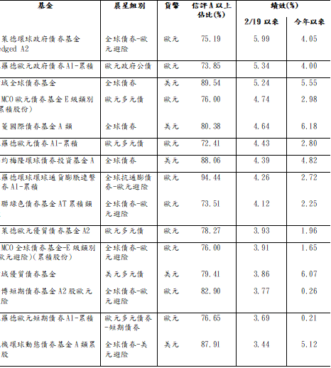 資料來源:鉅亨買基金;資料日期:2020/3/11