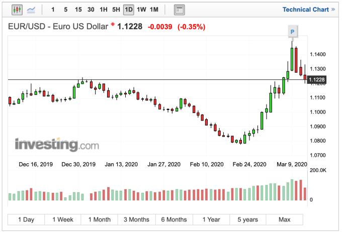 歐元兌美元匯率日線走勢 (圖:Investing.com)