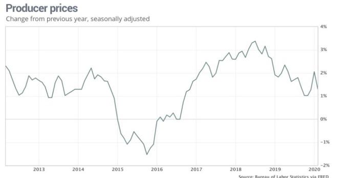美國生產者物價指數年增率 (圖:Market Watch)