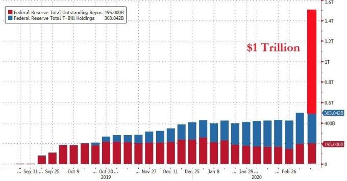 聯準會今明兩日內實施 1 兆美元的三個月期回購操作。(圖片:zerohedge)