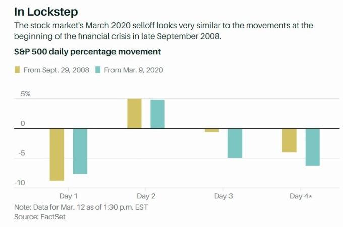 美股標普 500 本週跌勢與金融危機當年神似 (圖片: Barron's)