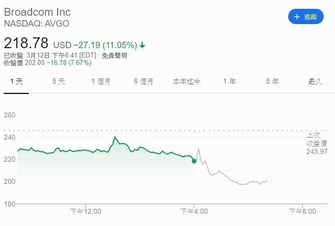博通股價 (圖片: GOOGLE)
