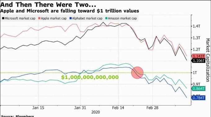 蘋果和微軟市值即將落入兆元以下 (圖片: 彭博社)