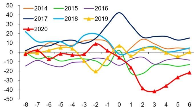 (資料來源: wind)2014~2020 年春節前後各周發電耗煤 YOY(%)