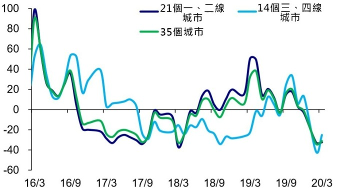 (資料來源: wind) 中國主要 35 城市月度銷售量 YOY(%)