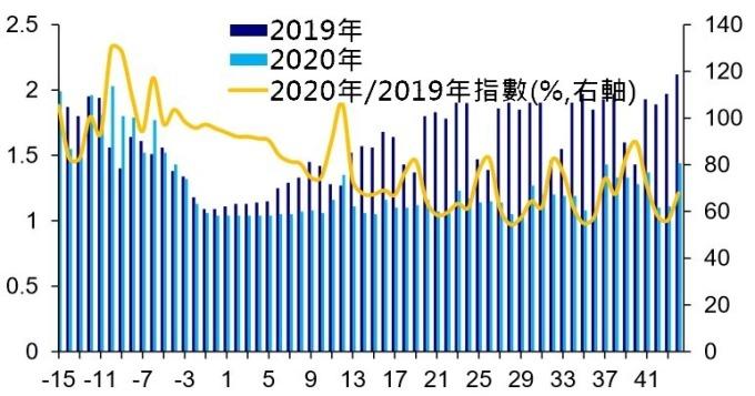 (資料來源: wind), 北京交通堵塞指數, X 軸以除夕為比較基點