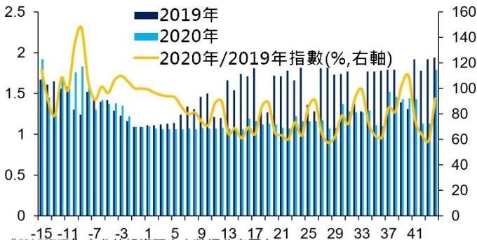 (資料來源: wind), 上海交通堵塞指數, X 軸以除夕為比較基點