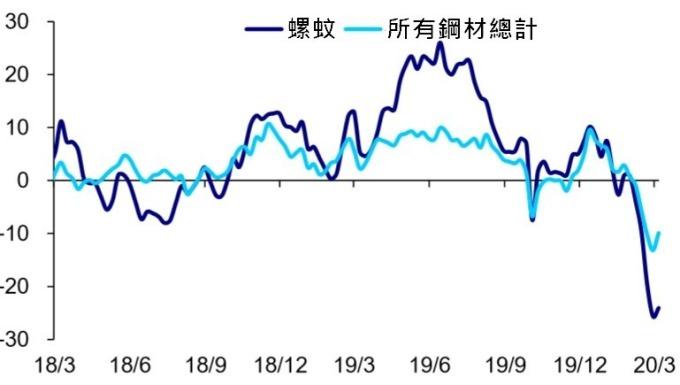 (資料來源: wind) Mysteel 統計中國主要鋼廠鋼材產量 YOY(%)