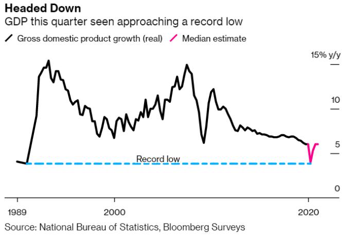 中國 2020 年第一季經濟成長率已達歷史新低 (圖: Bloomberg)