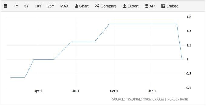 挪威央行利率走勢圖 (圖:TradindEconomics)