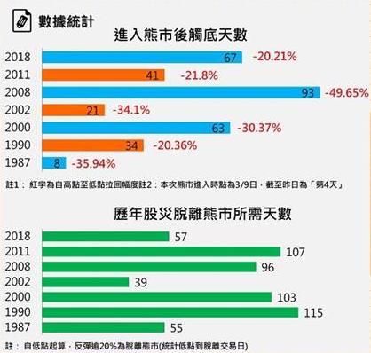 資料來源: 統一期貨整理