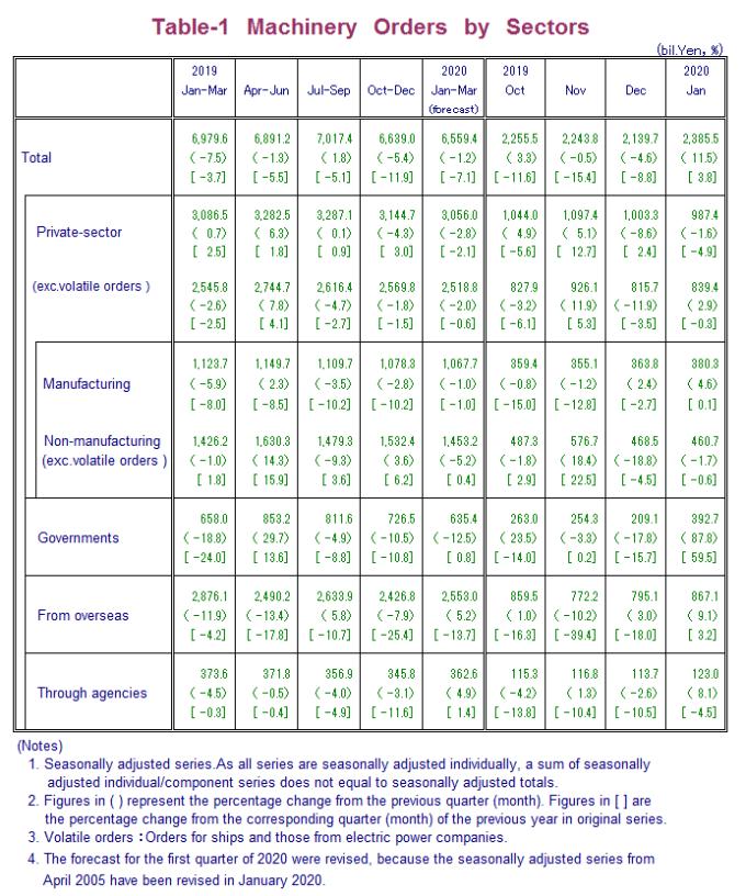 日本機械訂單統計 (圖片來原:日本內閣府)