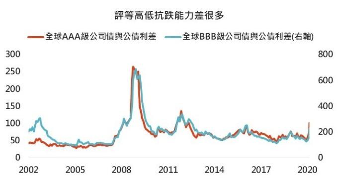資料來源:Bloomberg,「鉅亨買基金」整理,採美銀美林債券系列指數,2020/3/12。