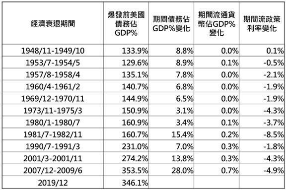 資料來源:NBER、FRED,「鉅亨買基金」整理,資料日期: 2020/3/16。此資料僅為歷史數據模擬回測,不為未來投資獲利之保證,在不同指數走勢、比重與期間下,可能得到不同數據結果。