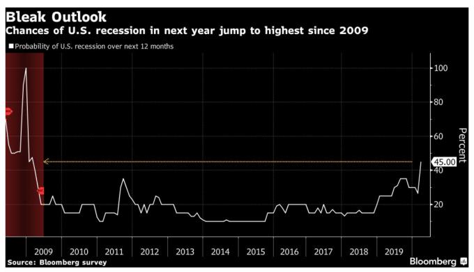 經濟衰退機率升至 45% (圖片:彭博社)