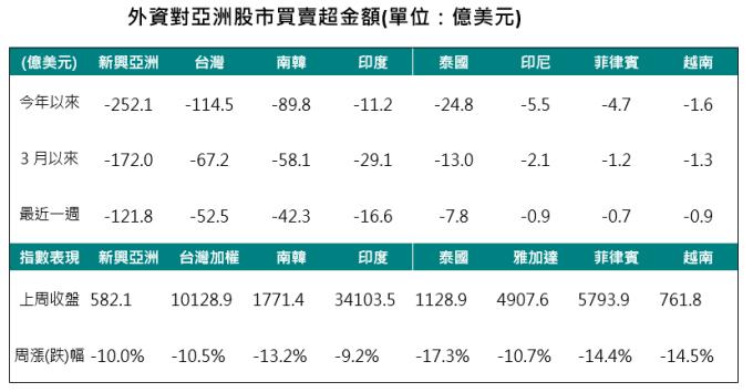 資料來源:Bloomberg,2020/03/13,中國信託投信整理。