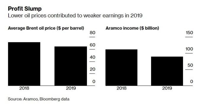 布蘭特原油價格、沙烏地阿美獲利 (圖:Bloomberg)