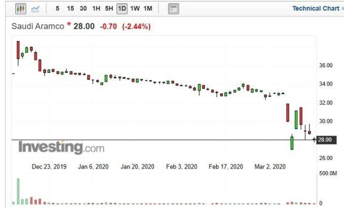 沙烏地阿美股價日 k 線圖