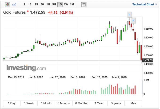 黃金今年首度跌破 1500 美元關卡 (圖:Investing.com)