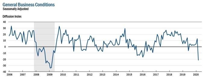 美國紐約 Fed 製造業指數 (圖:紐約 Fed)