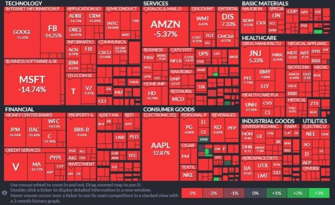 標普所有板塊一片血海,房地產、金融類股領跌。(圖片:Finviz)