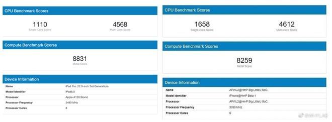 iPad Pro 使用的 A12X 晶片跑分 (左) vs. 疑似新一代 A14 晶片 (右)
