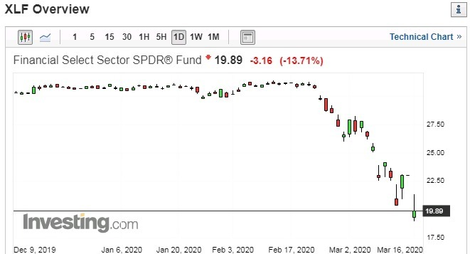 XLF 日線走勢圖 圖片:investing.com