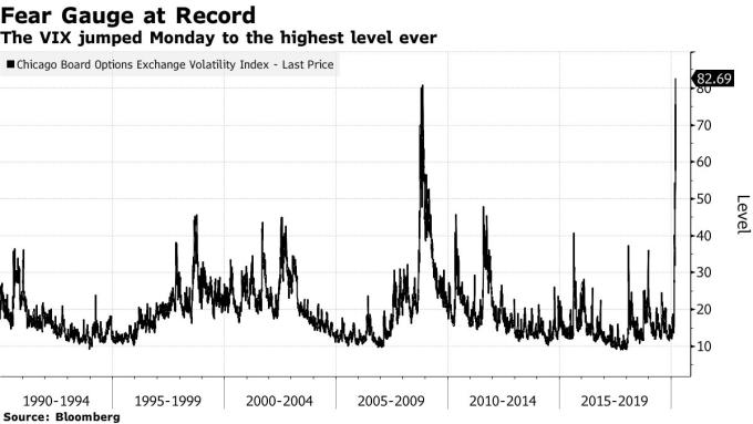 VIX 恐慌指數走勢。(來源: Bloomberg)
