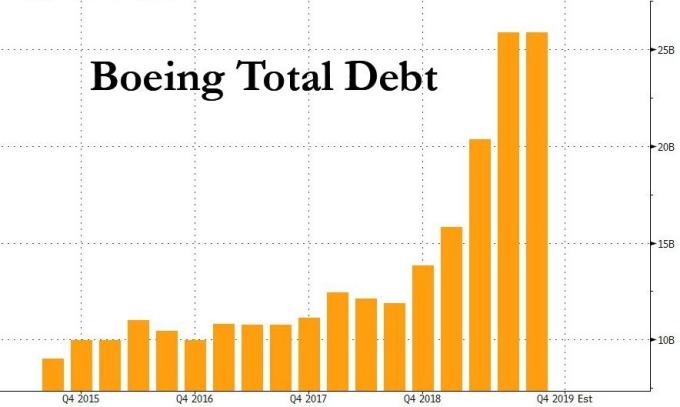 波音舉債快速增加 (圖表取自 Zero Hedge)
