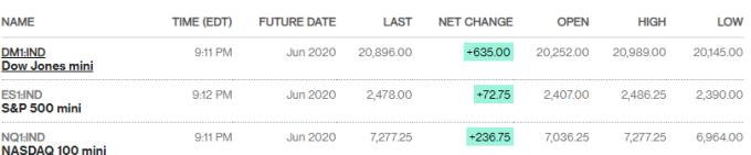 美股期貨短線急升