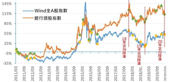 (資料來源:Wind) 2011 年以來,大盤與銀行指數漲跌幅與降準公告日