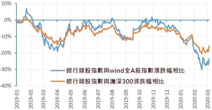 (資料來源:Wind) 18 年以來,中國銀行類股指數與主要指數漲幅相比已大幅落後
