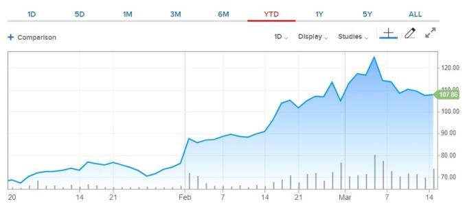 Zoom 股價今年來走勢。(來源: CNBC)