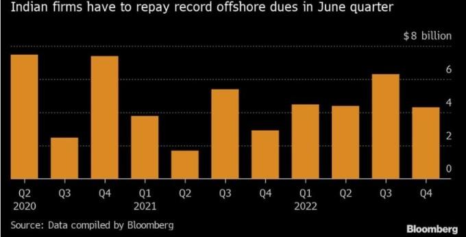 印度企業第二季到期的外幣債 7.5 億美元創新高。(圖:AFP)