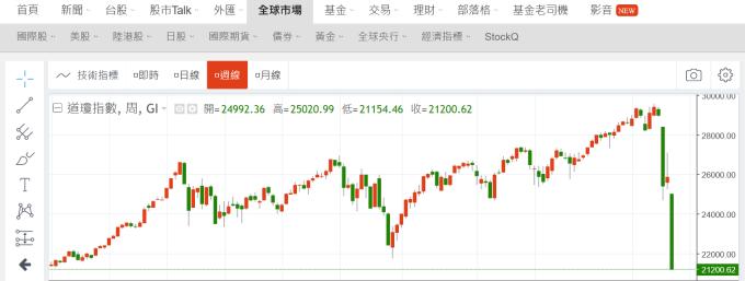 (圖四:道瓊工業股價指數周 K 線圖,鉅亨網)
