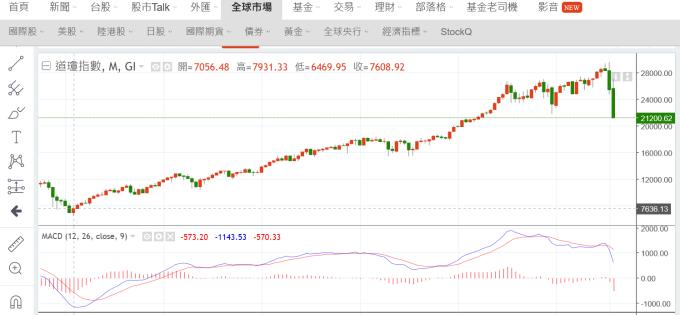 (圖三:道瓊工業股價指數月線圖,鉅亨網)