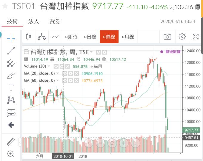 (圖二:台股加權股價指數大跌,鉅亨網)