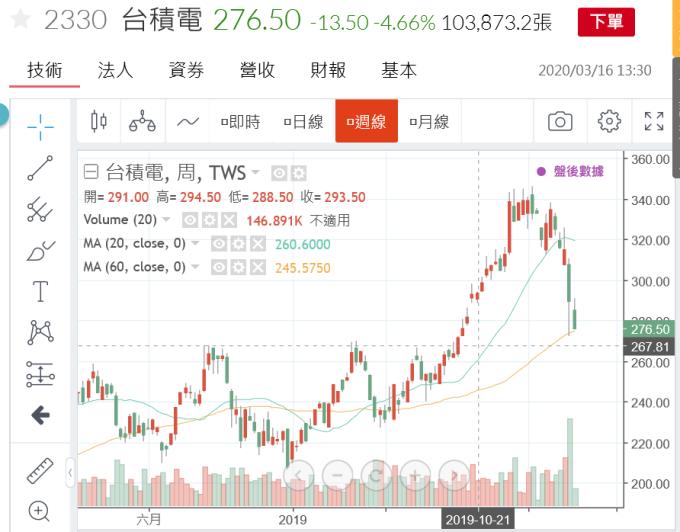 (圖一:台積電股價不敵全球股市系統性風險,鉅亨網)