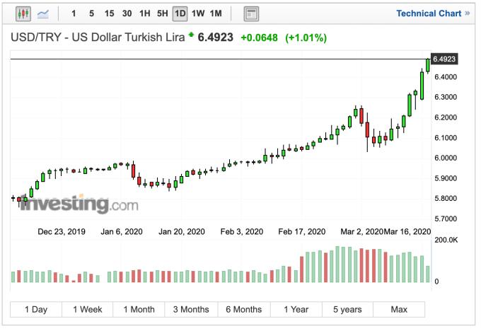 美元兌土耳其里拉匯率日線走勢 (圖:Investing.com)