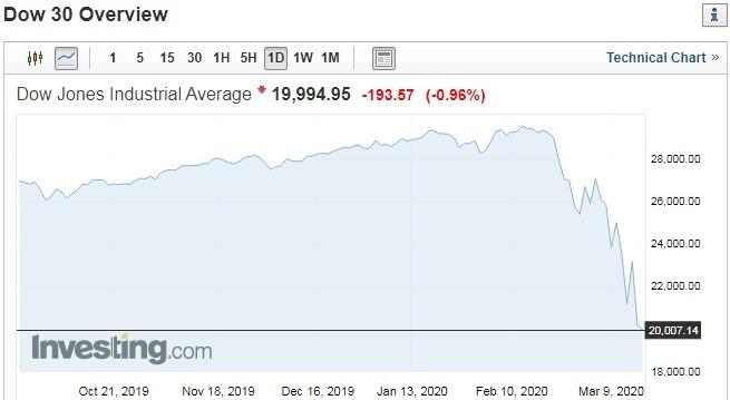 道瓊指數走勢圖 圖片:investing.com