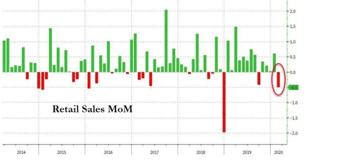美國零售銷售月增率 (圖:Zero Hedge)